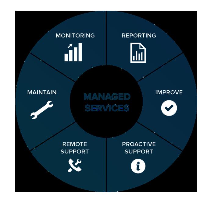 managed-service-dankom